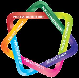 7Enablers, business process management