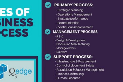 Types Of Business Process