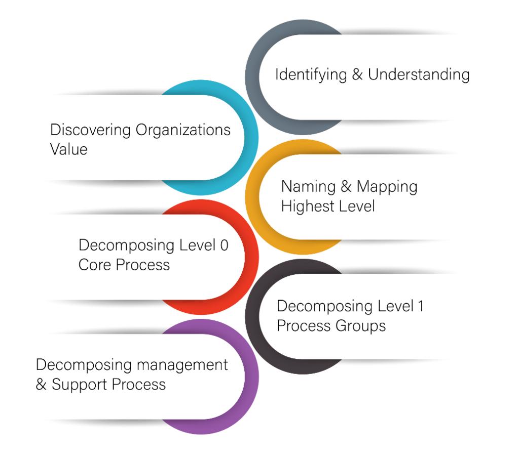 Business Process Architecture (BPA)